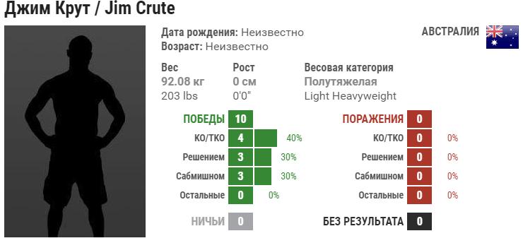Прогноз на бой Миша Циркунов – Джим Крут