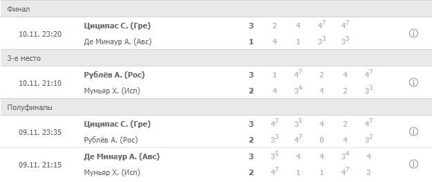 Как делать ставки на итоговые теннисные турниры?