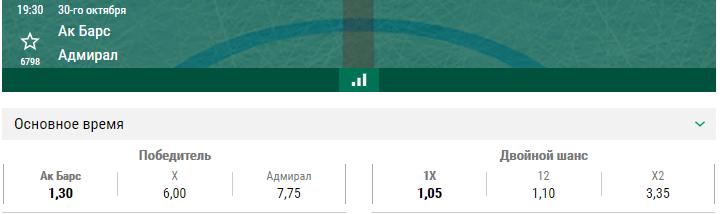 Ак Барс – Адмирал. Прогноз матча КХЛ