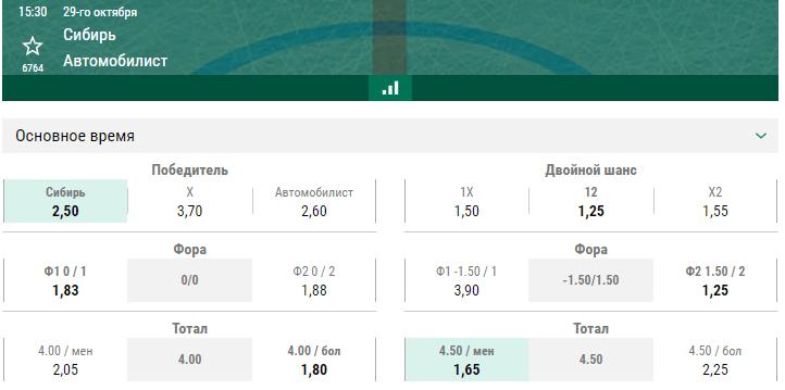 Сибирь – Автомобилист. Прогноз матча КХЛ