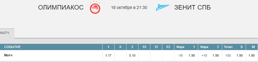 Олимпиакос – Зенит. Прогноз матча Евролиги