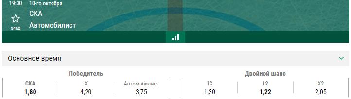 СКА – Автомобилист. Прогноз матча КХЛ