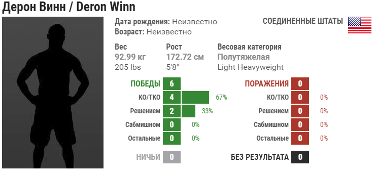 Прогноз на бой Дерон Винн – Даррен Стюарт