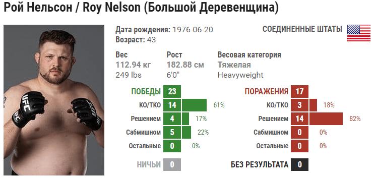 Прогноз на бой Рой Нельсон – Фрэнк Мир