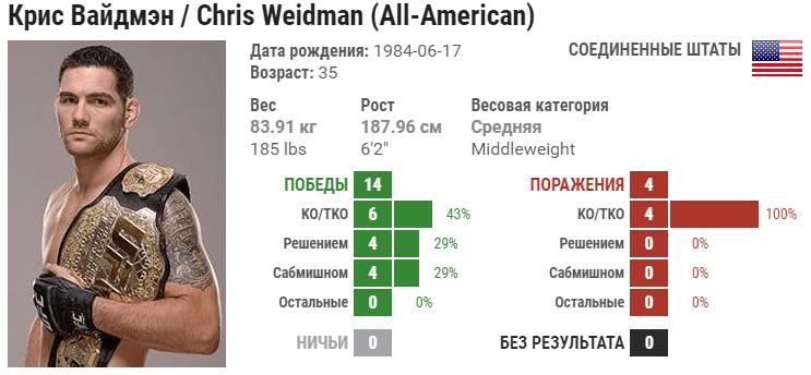 Прогноз на бой Крис Вайдман – Доминик Рейес