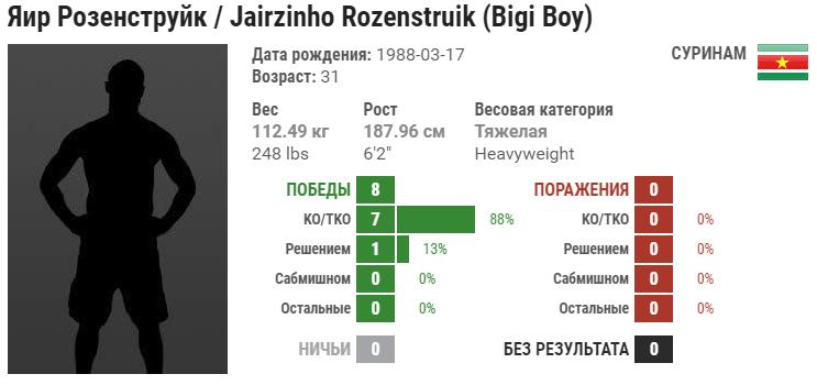 Прогноз на бой Андрей Орловский – Жаирзиньо Розенструйк
