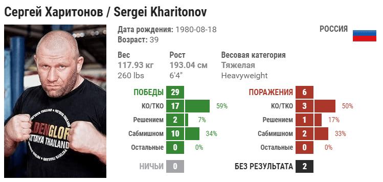 Прогноз на бой Сергей Харитонов – Линтон Васселл