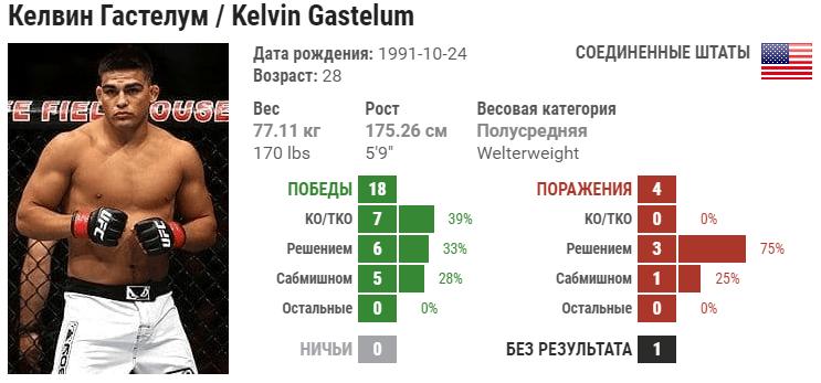 Прогноз на бой Келвин Гастелум – Даррен Тилл