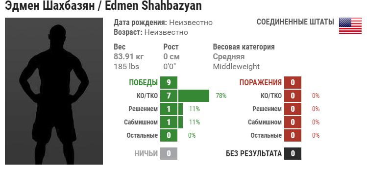 Прогноз на бой Брэд Таварес – Эдмен Шахбазян