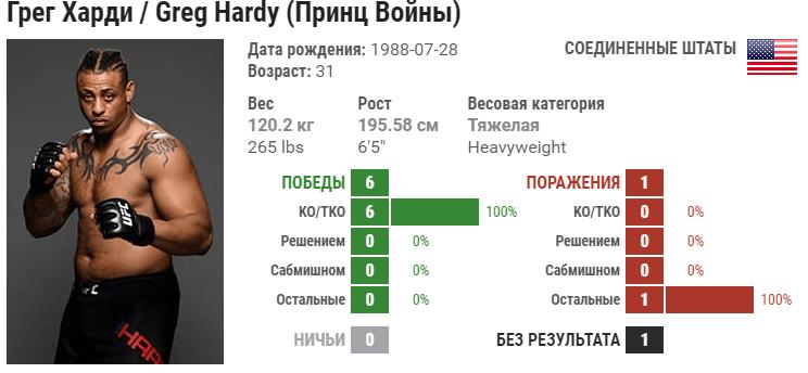 Прогноз на бой Александр Волков – Грэг Харди