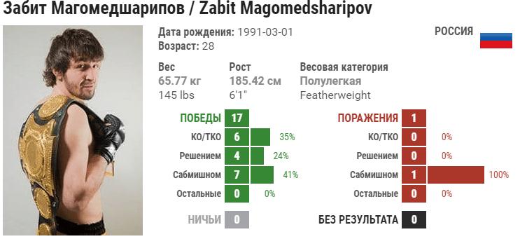 Прогноз на бой Забит Магомедшарипов – Кэлвин Каттар