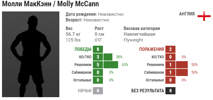 Прогноз на бой Молли Маккэнн – Диана Белбита