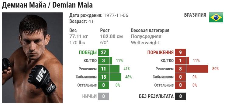 Прогноз на бой Демиан Майя – Бен Аскрен