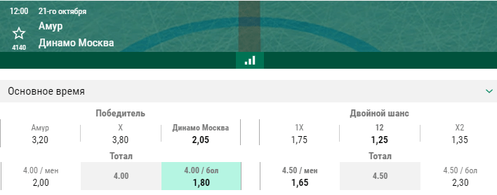 Амур – Динамо Москва. Прогноз матча КХЛ