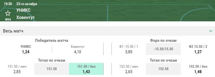 УНИКС – Ховентут. Прогноз матча Еврокубка