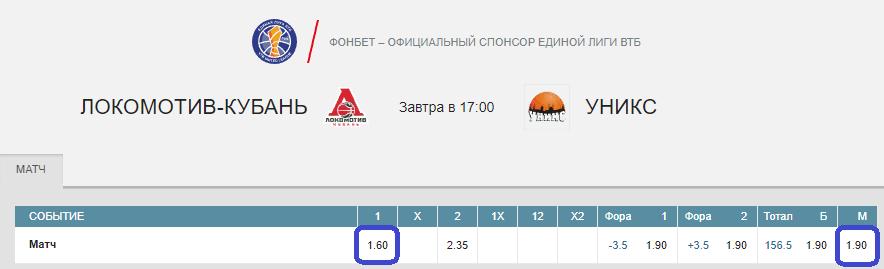 Локомотив-Кубань – УНИКС. Прогноз матча Лиги ВТБ