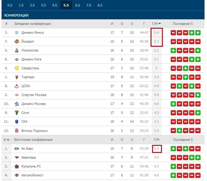 Ставки на клубы КХЛ в сезоне 2019/2020