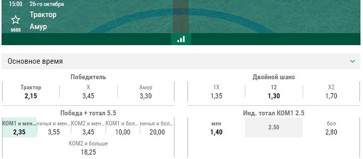 Трактор – Амур. Прогноз матча КХЛ