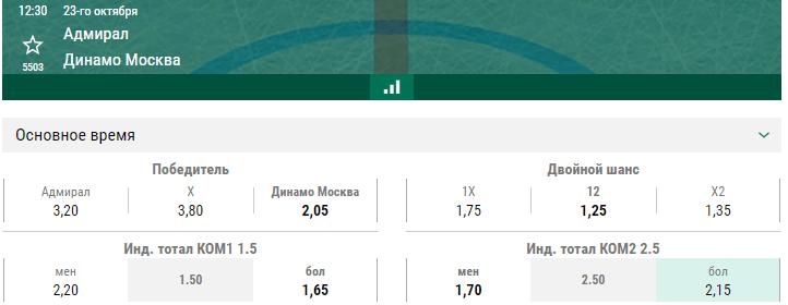 Адмирал – Динамо Москва. Прогноз матча КХЛ