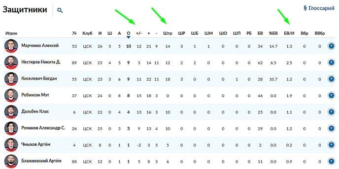 Как сделать правильный прогноз на КХЛ?