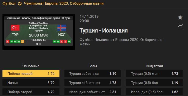 Турция – Исландия. Прогноз матча 9 тура отбора Евро-2020