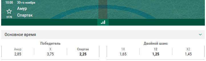 Амур – Спартак. Прогноз матча КХЛ