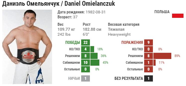 Прогноз на бой Даниэль Омельянчук – Денис Смолдарев