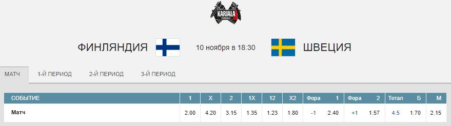 Финляндия – Швеция. Прогноз матча Кубка Карьяла