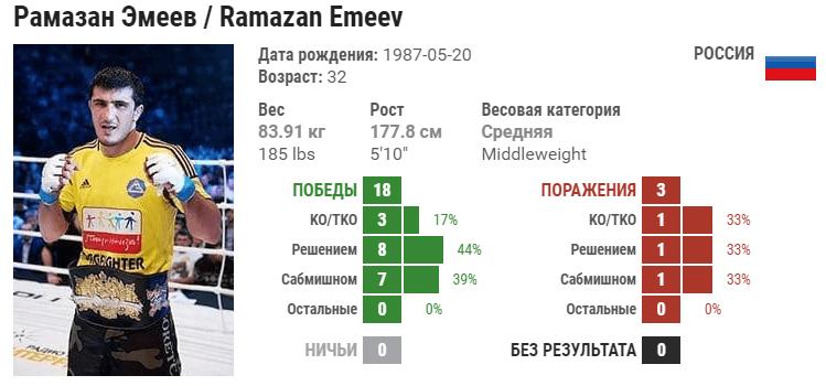 Прогноз на бой Рамазан Эмеев – Тони Мартин