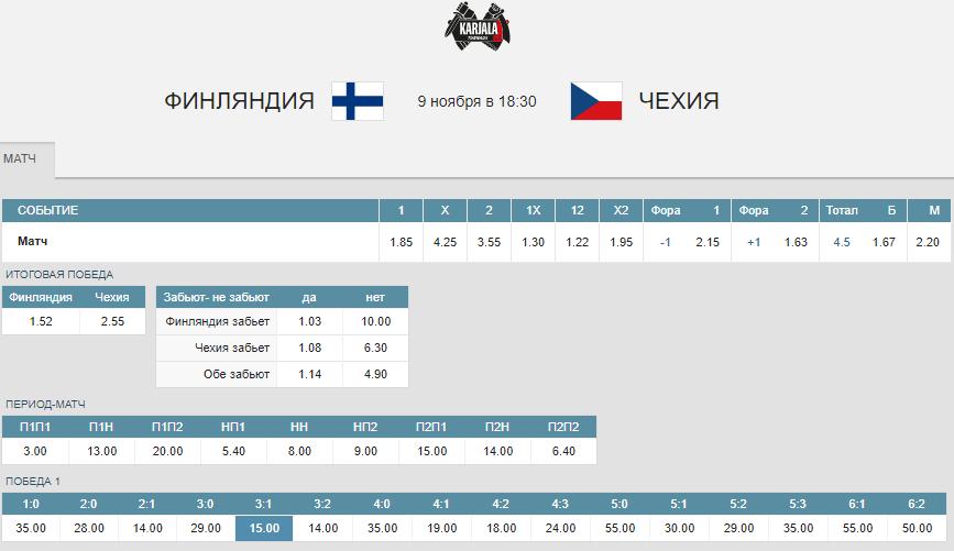 Финляндия – Чехия. Прогноз матча Кубка Карьяла