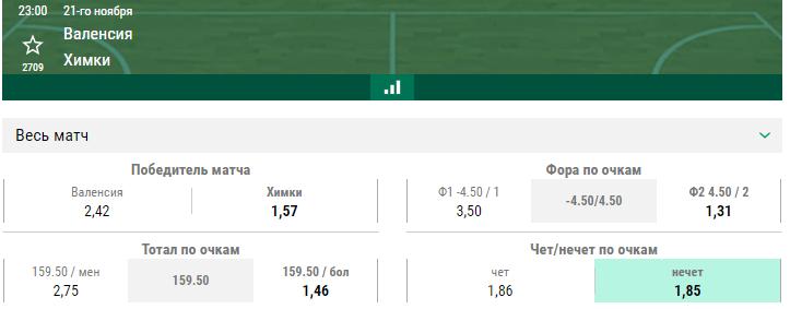 Валенсия – Химки. Прогноз матча Евролиги