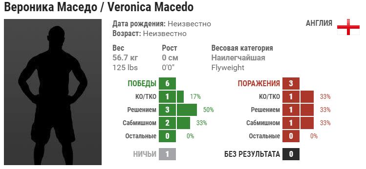 Прогноз на бой Ариана Липски – Вероника Маседо