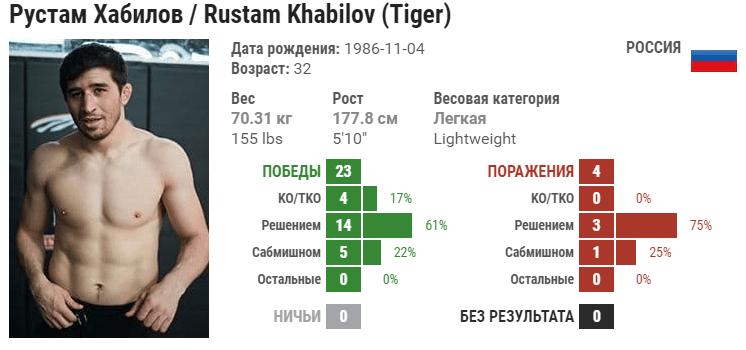 Прогноз на бой Рустам Хабилов – Сергей Хандожко