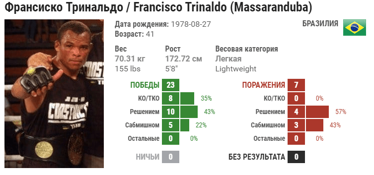 Прогноз на бой Франциско Триналдо – Бобби Грин