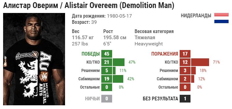 Прогноз на бой Алистар Оверим – Жаирзиньо Розенстрюк