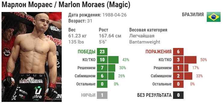 Прогноз на бой Марлон Мораес – Жозе Альдо