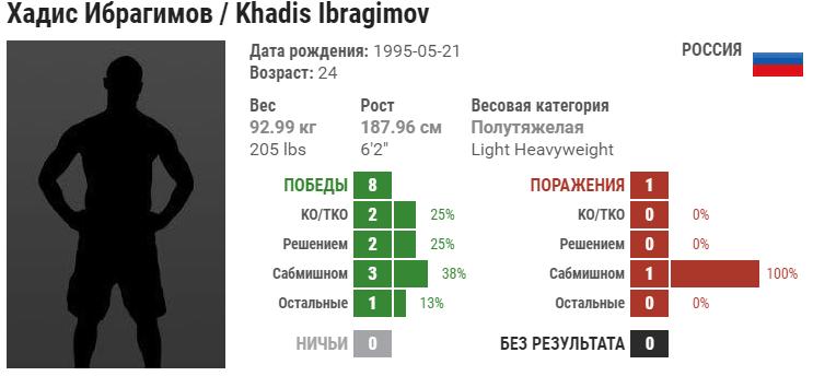 Прогноз на бой Хадис Ибрагимов – Эд Херман