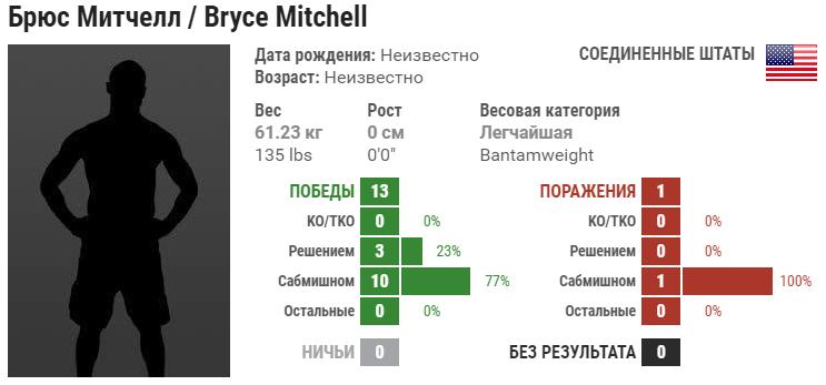 Прогноз на бой Брайс Митчелл – Мэтт Сейлз