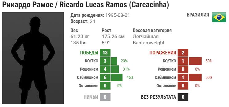 Прогноз на бой Рикардо Рамос – Луис Эдуардо Гарагорри