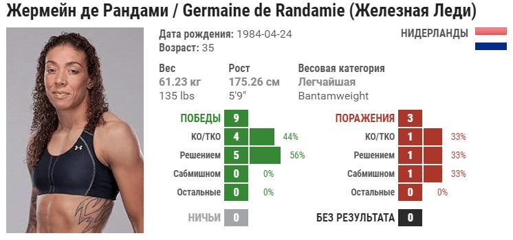Прогноз на бой Аманда Нуньес – Жермейн де Рандами