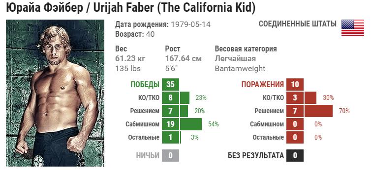 Прогноз на бой Пётр Ян – Юрайя Фейбер