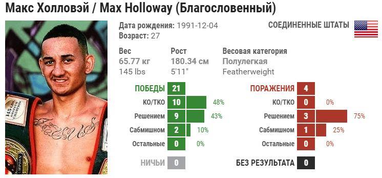 Прогноз на бой Макс Холлоуэй – Александр Волкановски