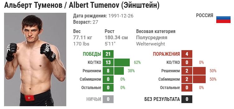 Прогноз на бой Альберт Туменов – Беслан Ушуков