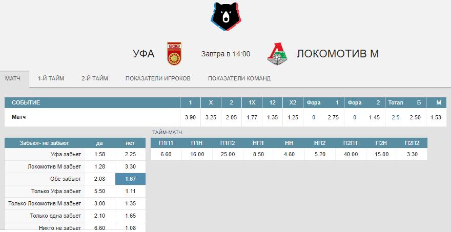 Уфа – Локомотив. Прогноз матча РПЛ