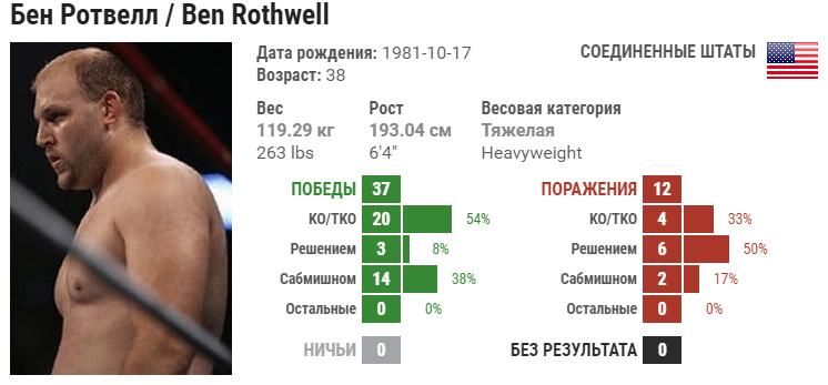 Прогноз на бой Стефан Штруве – Бен Ротвелл