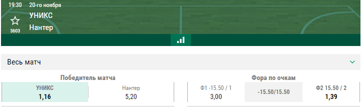 УНИКС – Нантер. Прогноз матча Еврокубка
