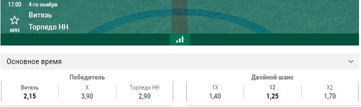 Витязь – Торпедо НН. Прогноз матча КХЛ