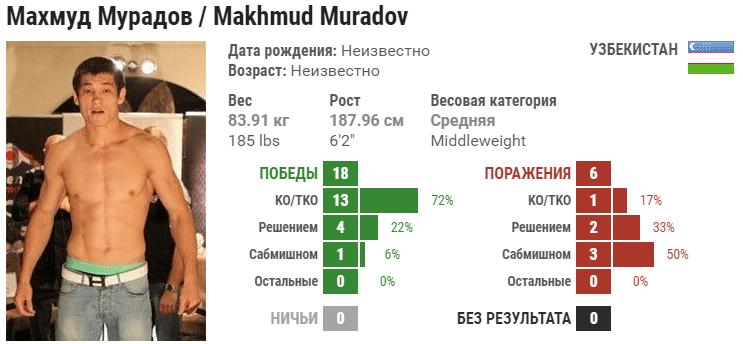Прогноз на бой Махмуд Мурадов – Тревор Смит