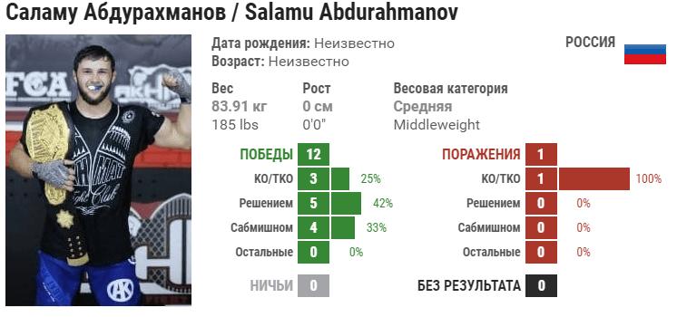 Прогноз на бой Саламу Абдурахманов – Валерий Мясников