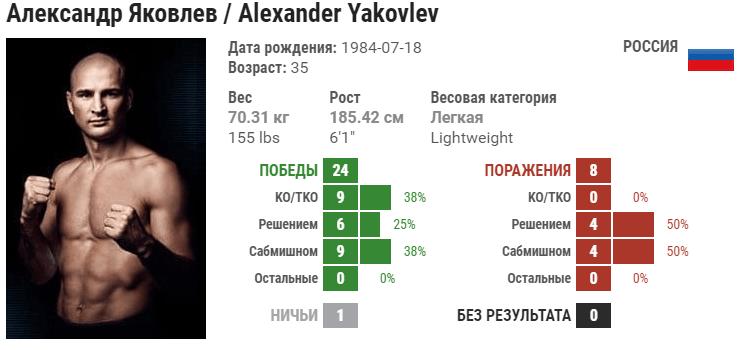 Прогноз на бой Александр Яковлев – Рузвельт Робертс